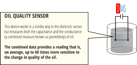 Oil Quality Sensor working principle